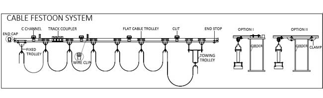 flat festoon cable manufacturers, festoon systems exporter